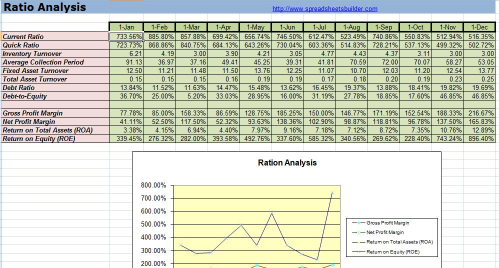 Financial Statement Spreadsheet Templates